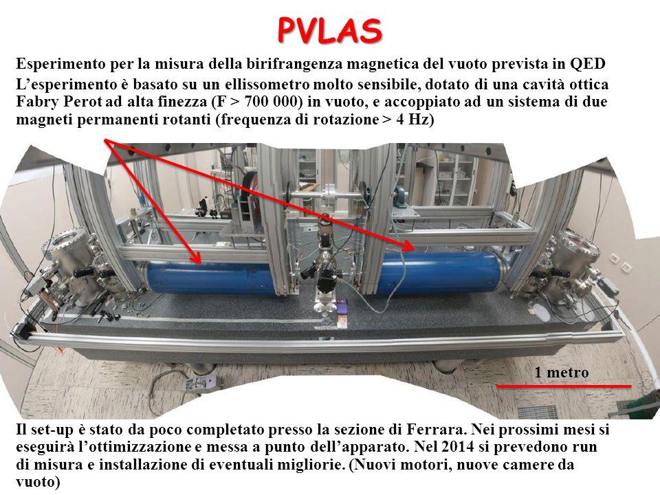 PVLAS Esperimento per la misura della birifrangenza magnetica del vuoto prevista in QED.