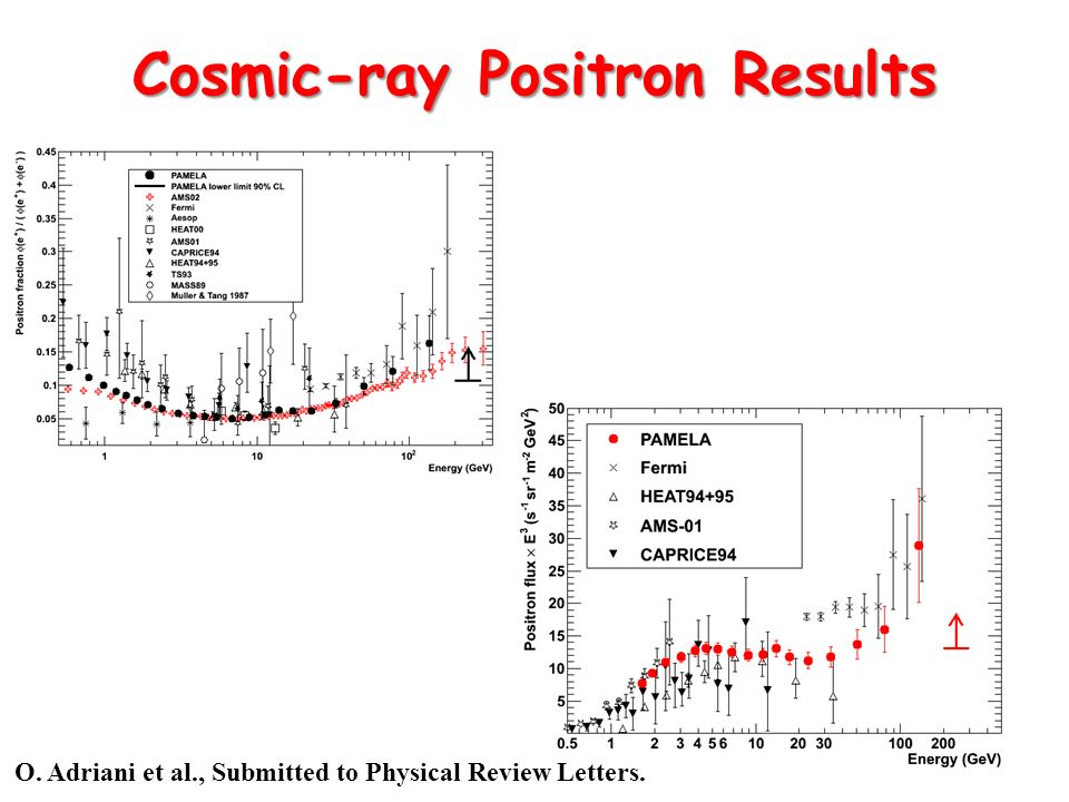 Cosmic-ray Positron Results