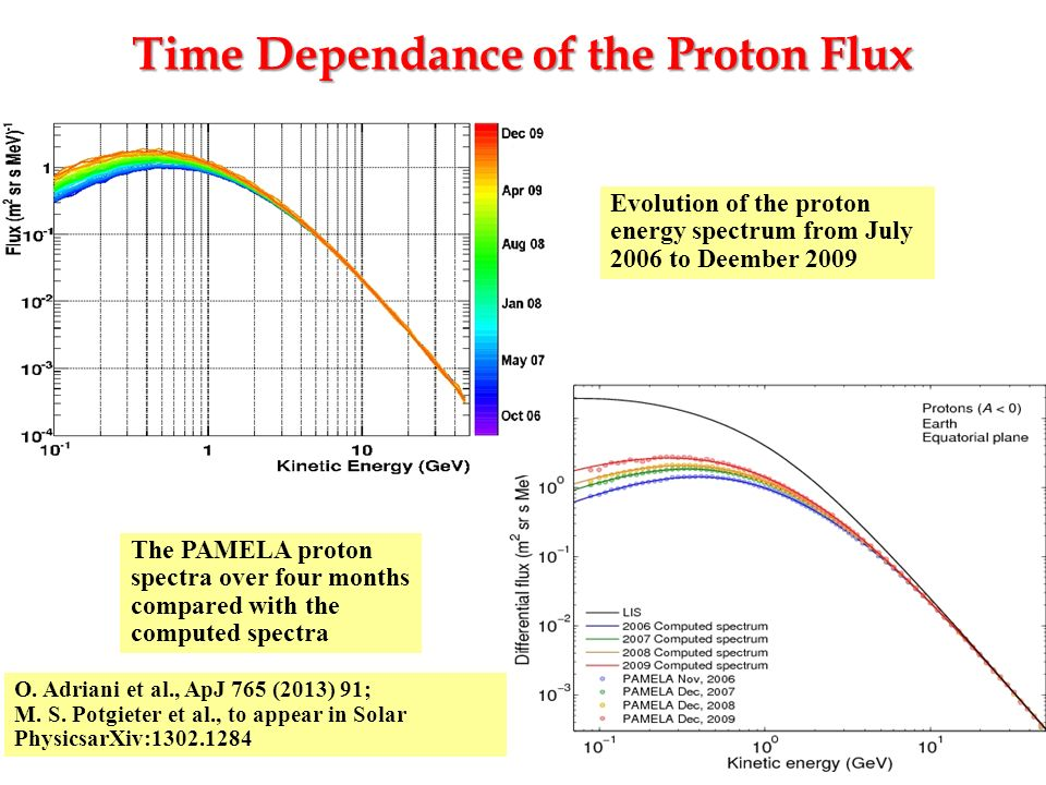 Time Dependance of the Proton Flux