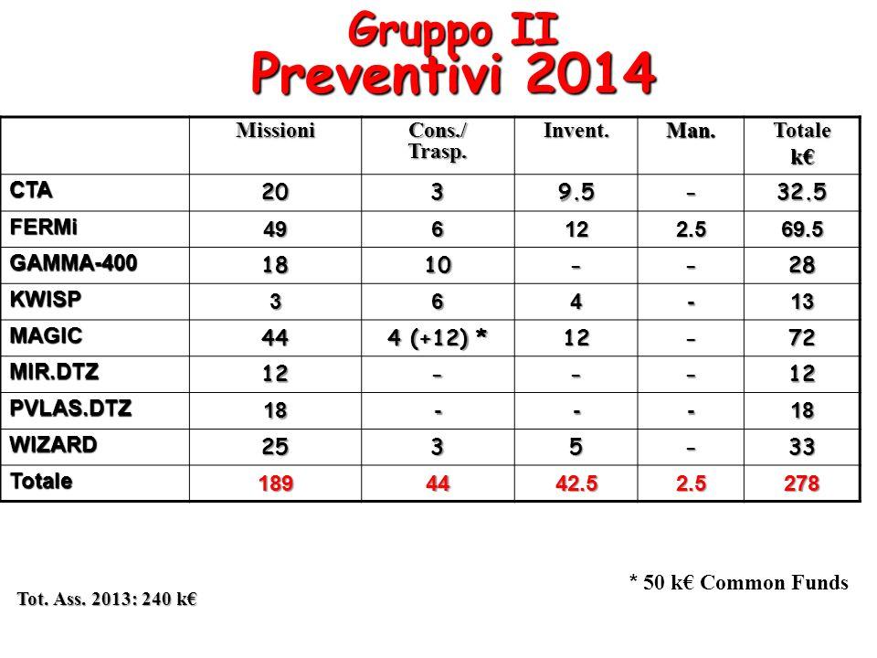 Gruppo II Preventivi 2014 Missioni Cons./ Trasp. Invent. Man. Totale
