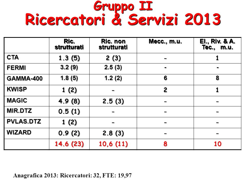 Gruppo II Ricercatori & Servizi 2013