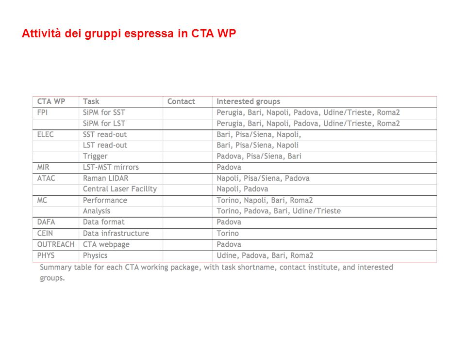 Attività dei gruppi espressa in CTA WP