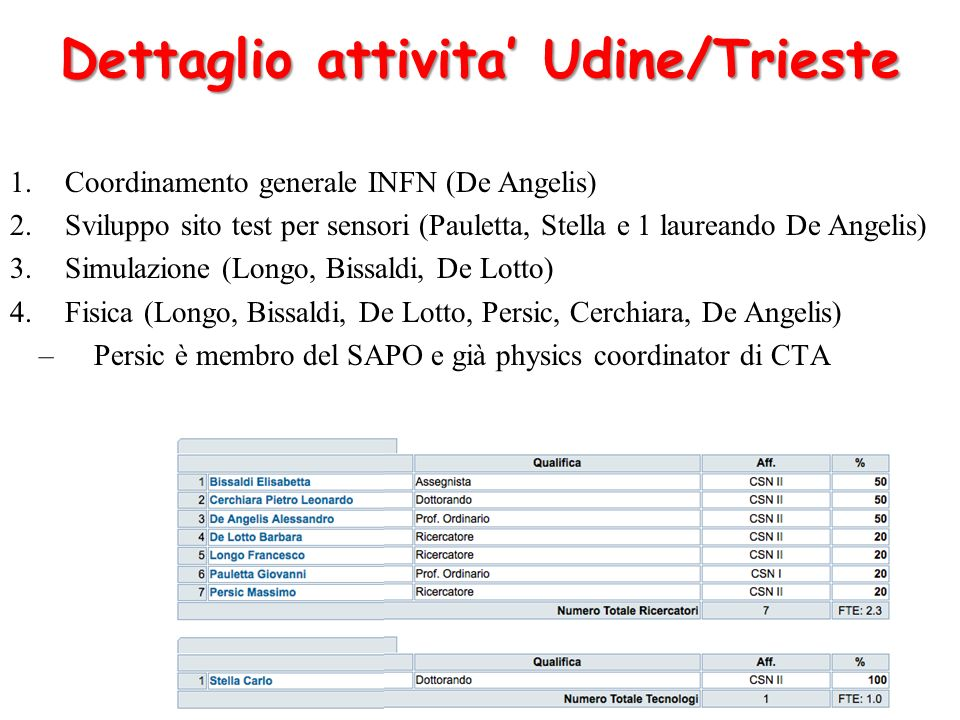 Dettaglio attivita' Udine/Trieste