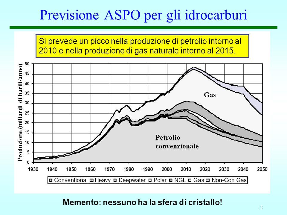Previsione ASPO per gli idrocarburi