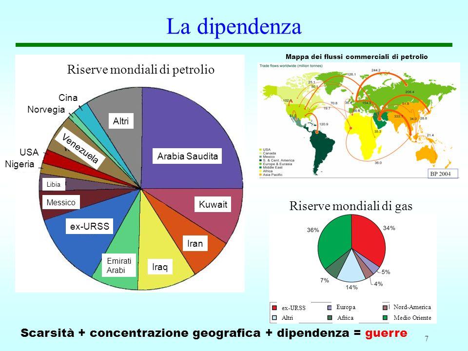 La dipendenza Riserve mondiali di petrolio Riserve mondiali di gas
