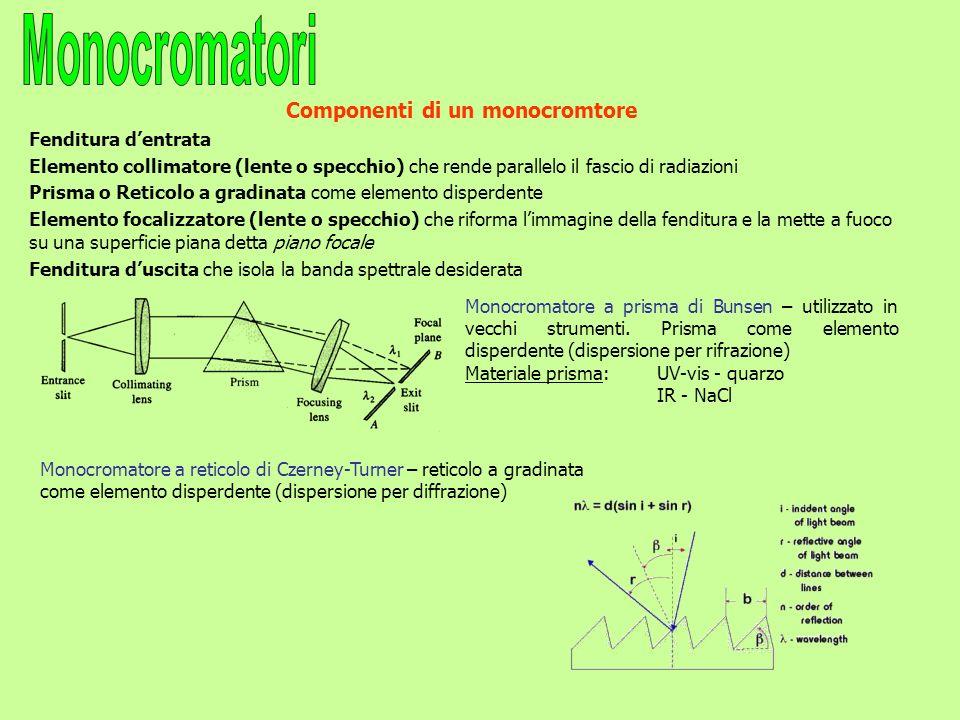 Componenti di un monocromtore
