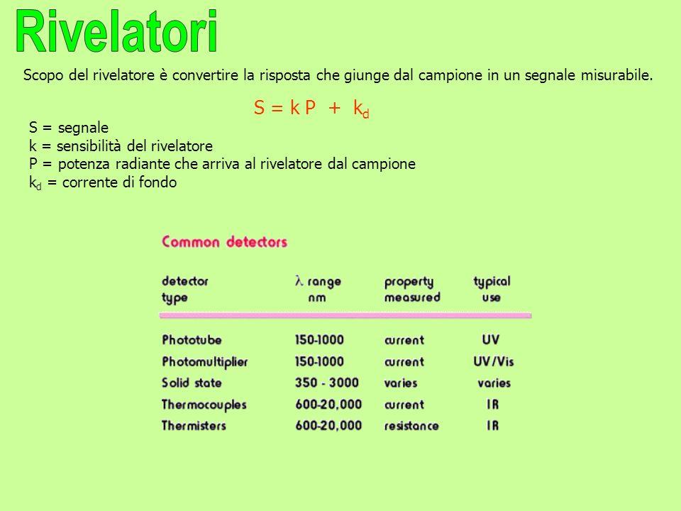 Rivelatori Scopo del rivelatore è convertire la risposta che giunge dal campione in un segnale misurabile.