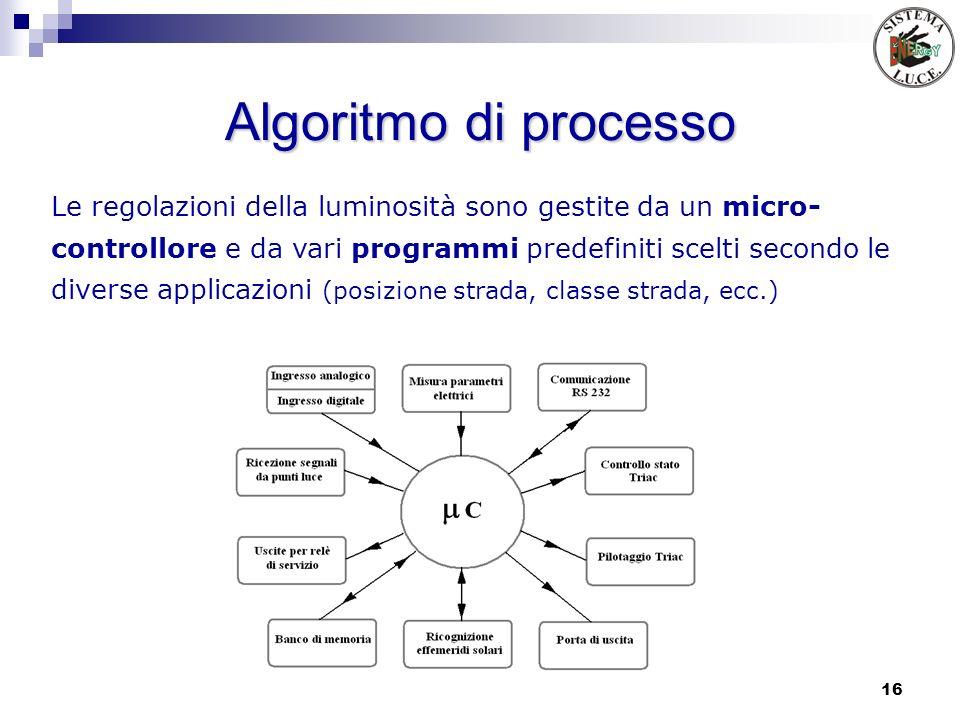Algoritmo di processo