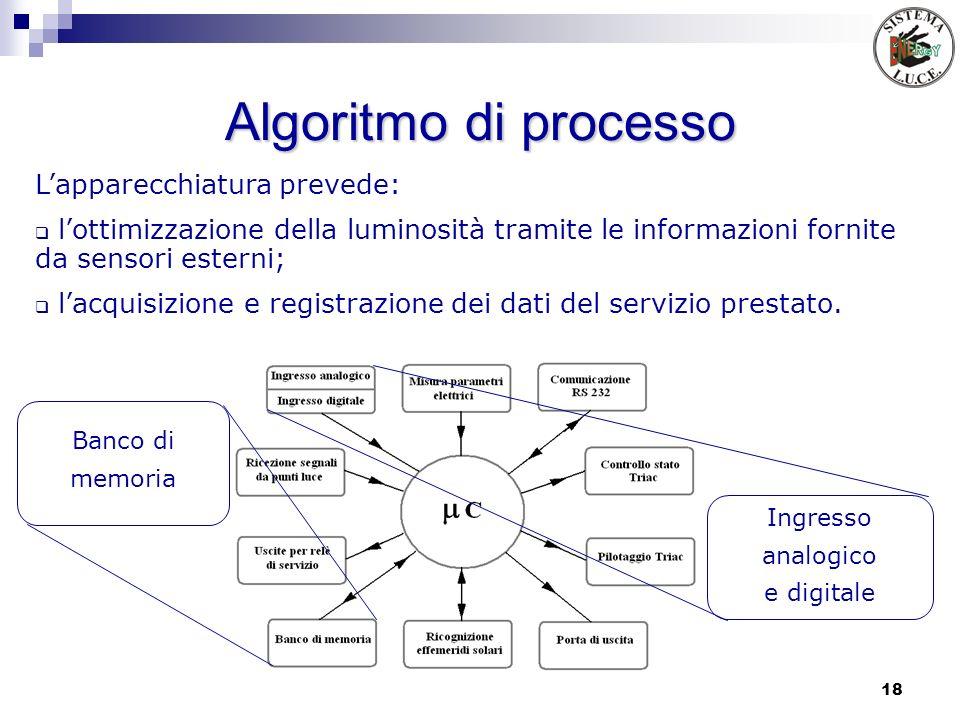 Algoritmo di processo L'apparecchiatura prevede: