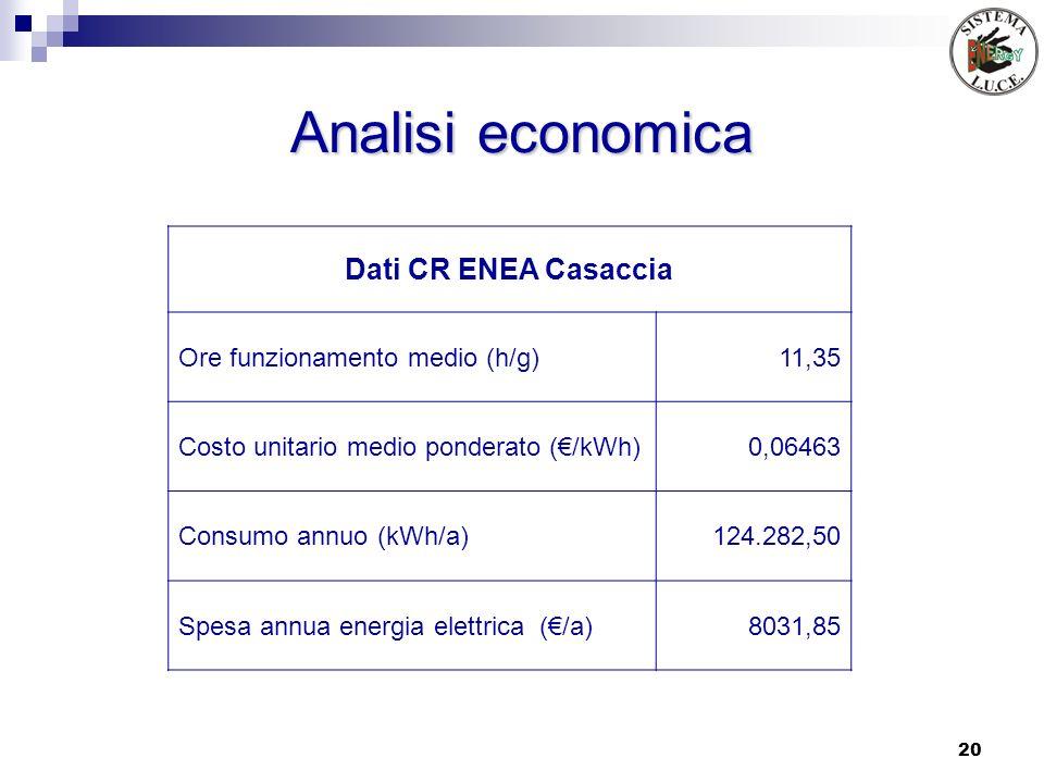 Analisi economica Dati CR ENEA Casaccia Ore funzionamento medio (h/g)