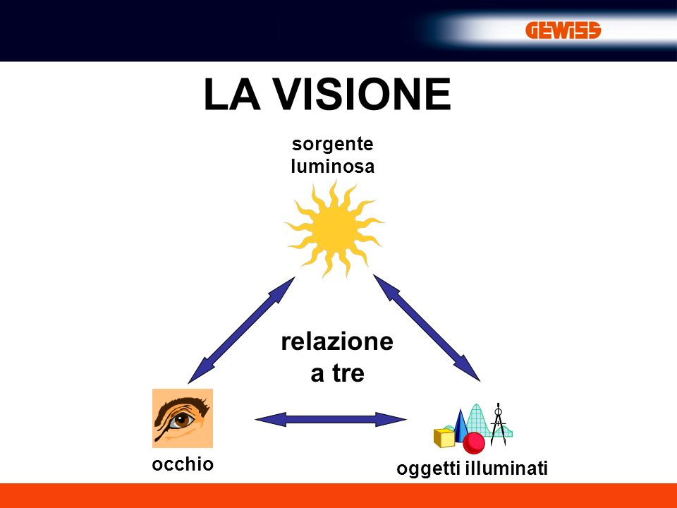 LA VISIONE sorgente luminosa relazione a tre occhio oggetti illuminati
