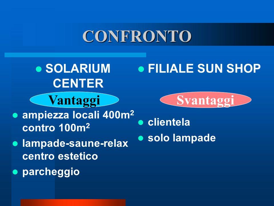 CONFRONTO Vantaggi Svantaggi SOLARIUM CENTER FILIALE SUN SHOP