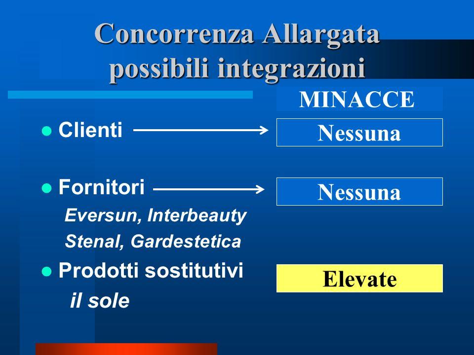 Concorrenza Allargata possibili integrazioni