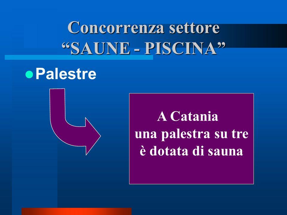 Concorrenza settore SAUNE - PISCINA
