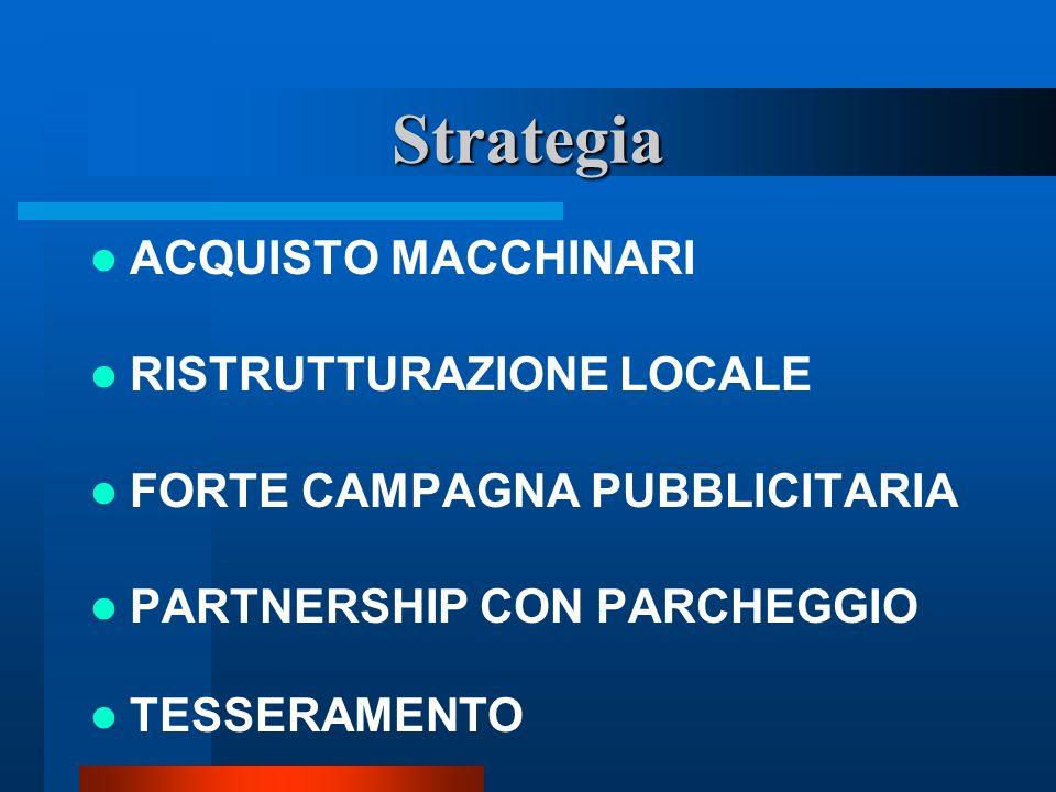 Strategia ACQUISTO MACCHINARI RISTRUTTURAZIONE LOCALE