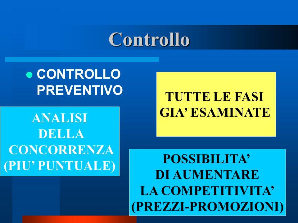 Controllo CONTROLLO PREVENTIVO TUTTE LE FASI GIA' ESAMINATE ANALISI