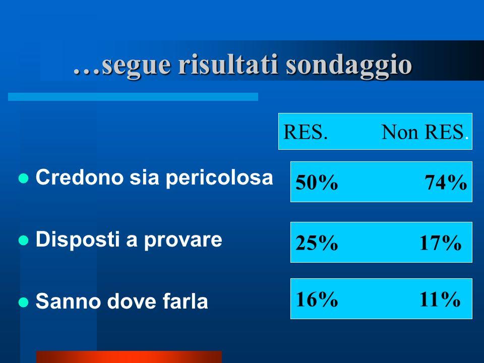 …segue risultati sondaggio