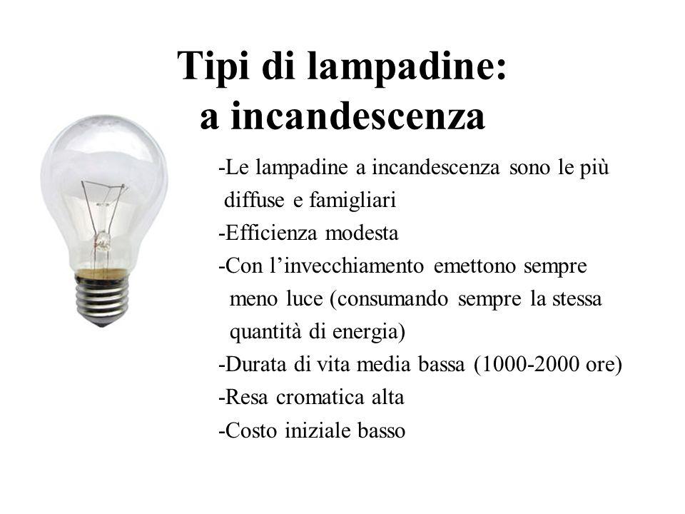 Tipi di lampadine: a incandescenza