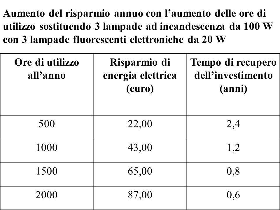 Ore di utilizzo all'anno Risparmio di energia elettrica (euro)