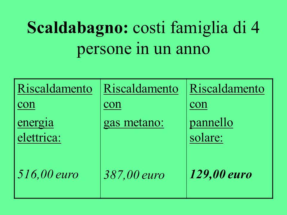 Scaldabagno: costi famiglia di 4 persone in un anno