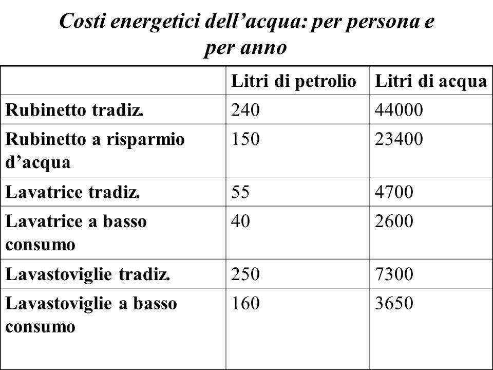 Costi energetici dell'acqua: per persona e per anno