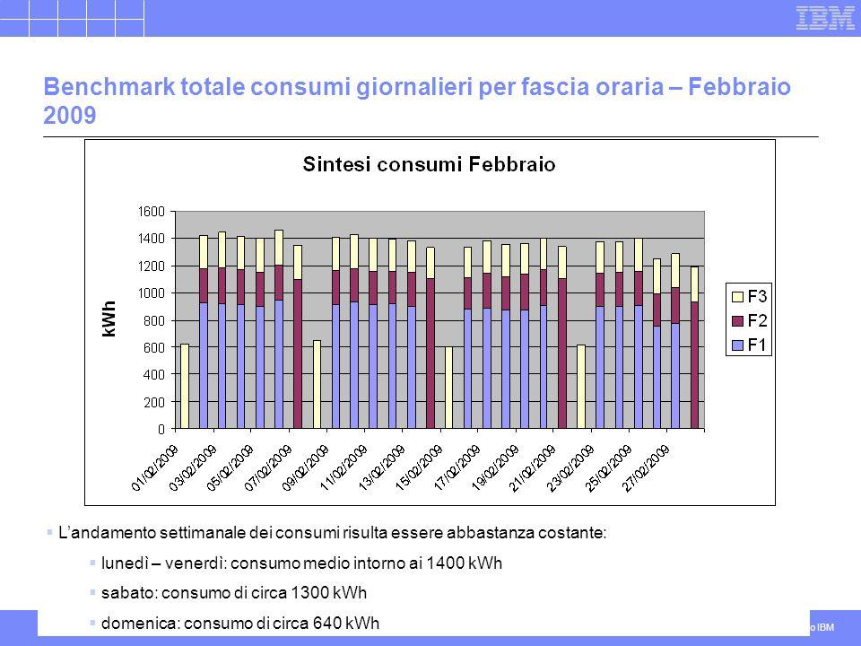 Benchmark totale consumi giornalieri per fascia oraria – Febbraio 2009