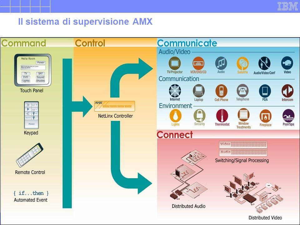 Il sistema di supervisione AMX
