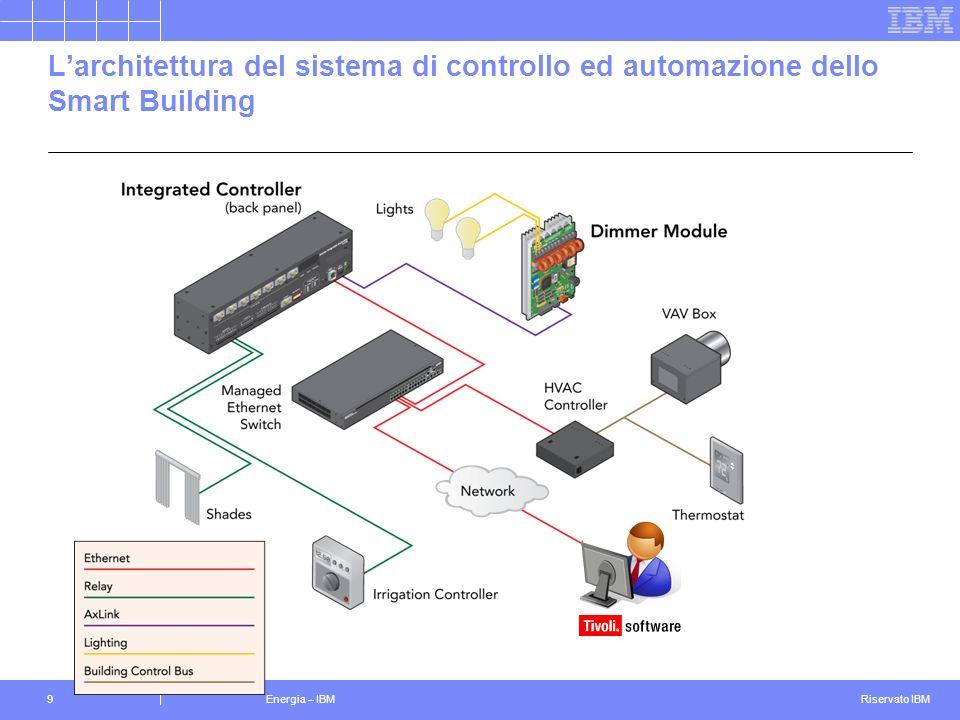 L'architettura del sistema di controllo ed automazione dello Smart Building