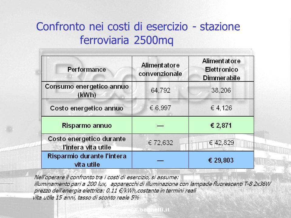 Confronto nei costi di esercizio - stazione ferroviaria 2500mq
