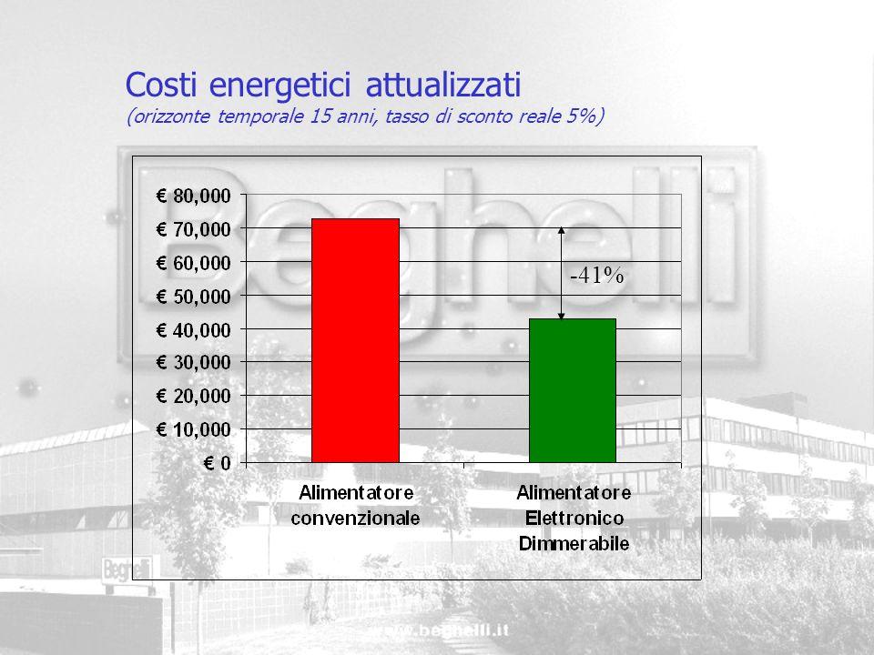 Costi energetici attualizzati
