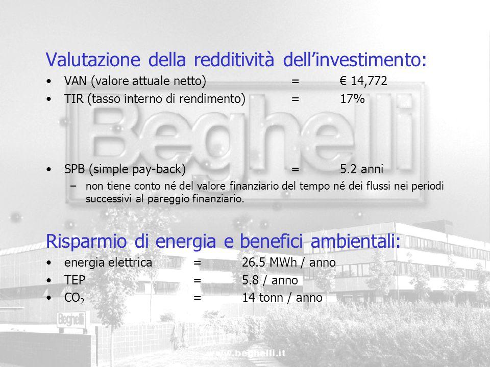 Valutazione della redditività dell'investimento: