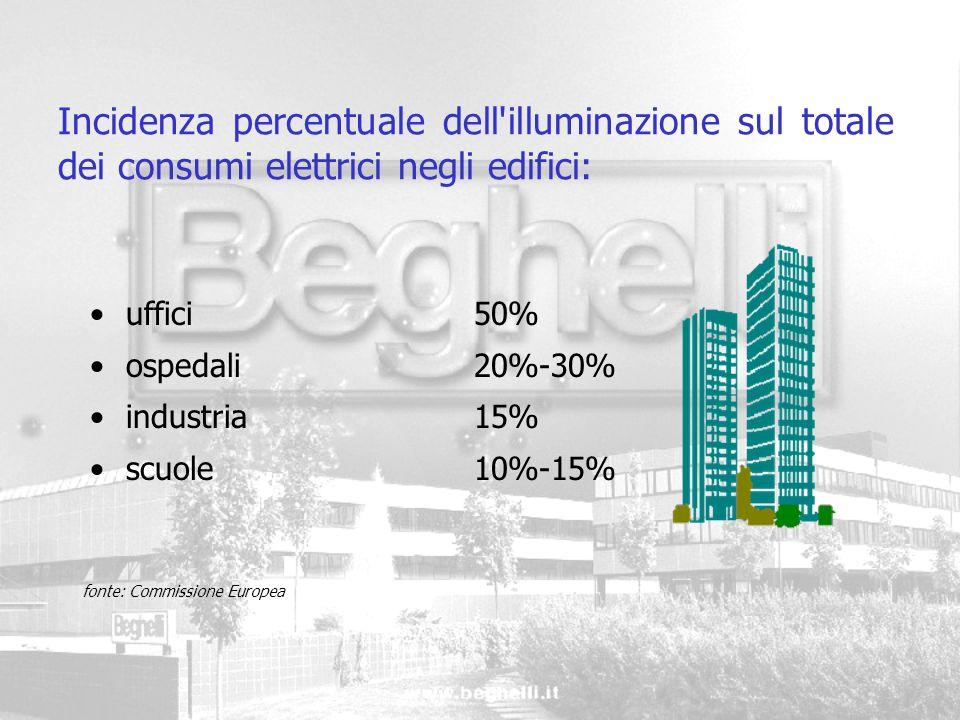 Incidenza percentuale dell illuminazione sul totale dei consumi elettrici negli edifici: