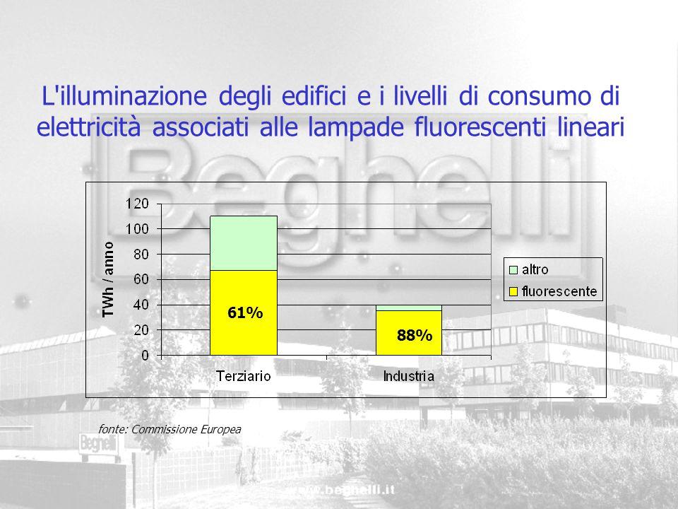 L illuminazione degli edifici e i livelli di consumo di elettricità associati alle lampade fluorescenti lineari
