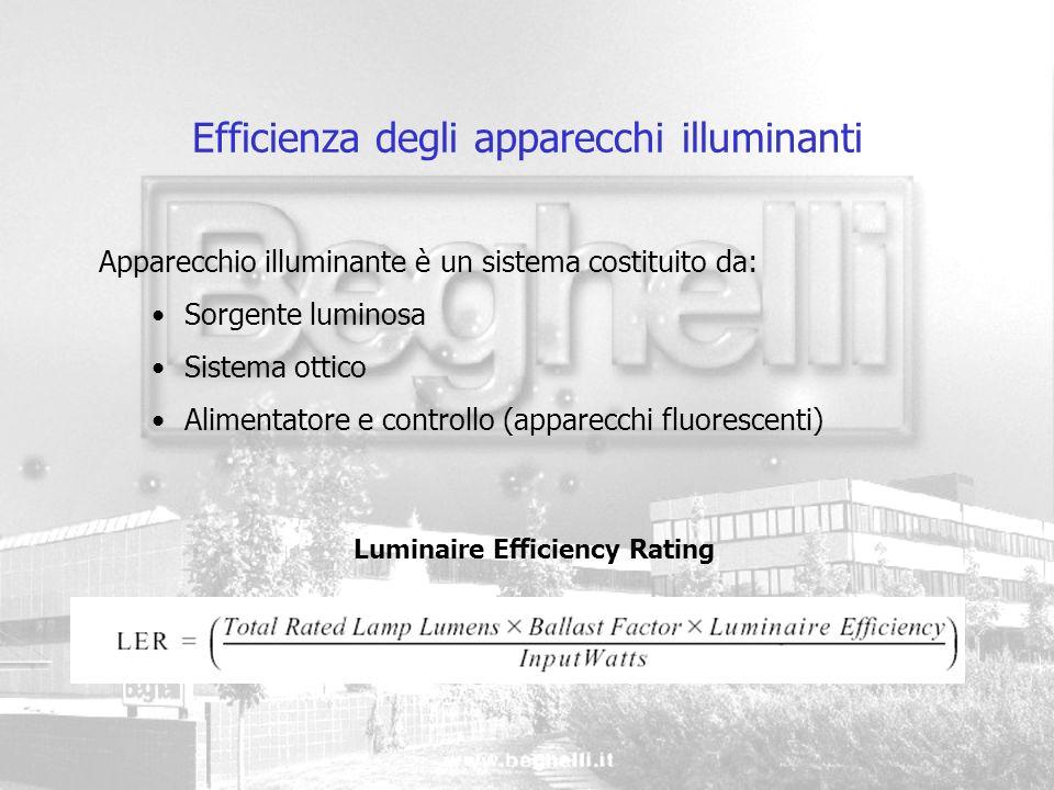 Efficienza degli apparecchi illuminanti