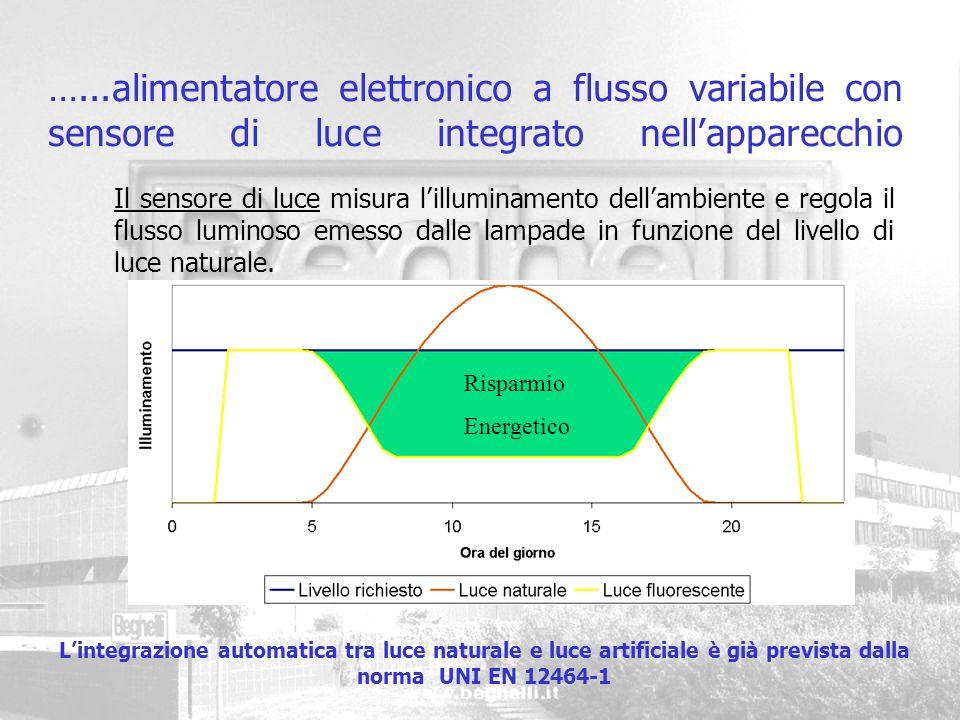 …...alimentatore elettronico a flusso variabile con sensore di luce integrato nell'apparecchio