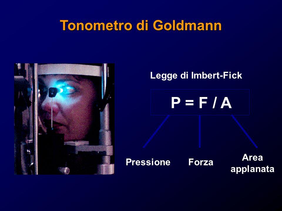 P = F / A Tonometro di Goldmann Legge di Imbert-Fick Area applanata