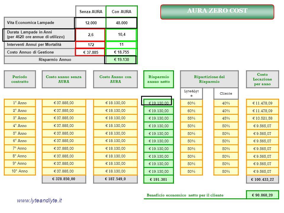 Ripartizione del Risparmio Costo Locazione per anno