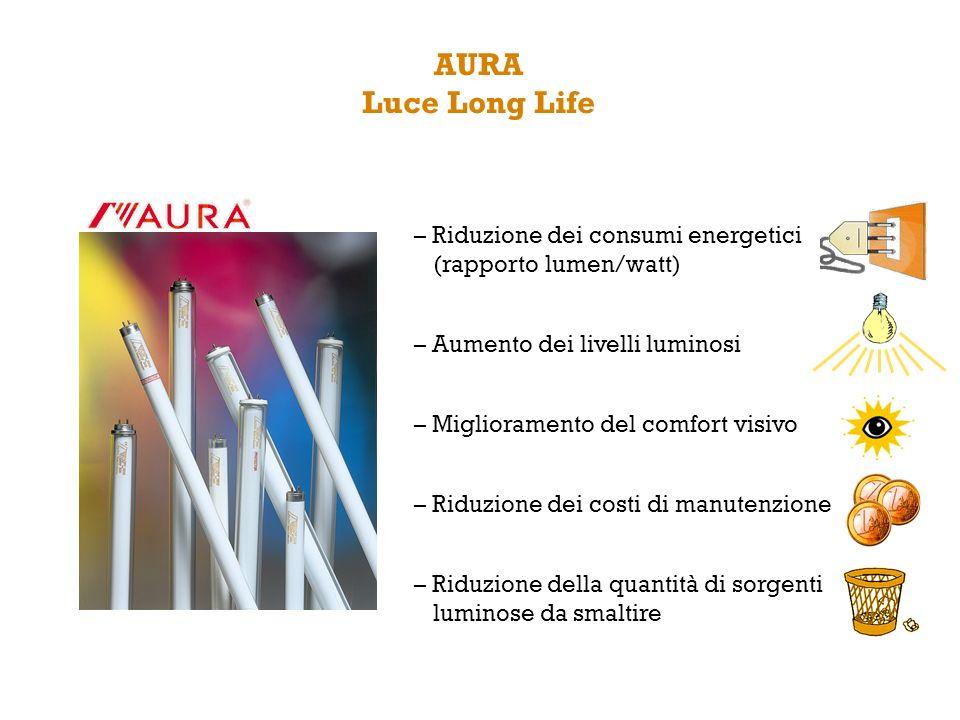 AURA Luce Long Life – Riduzione dei consumi energetici (rapporto lumen/watt) – Aumento dei livelli luminosi.