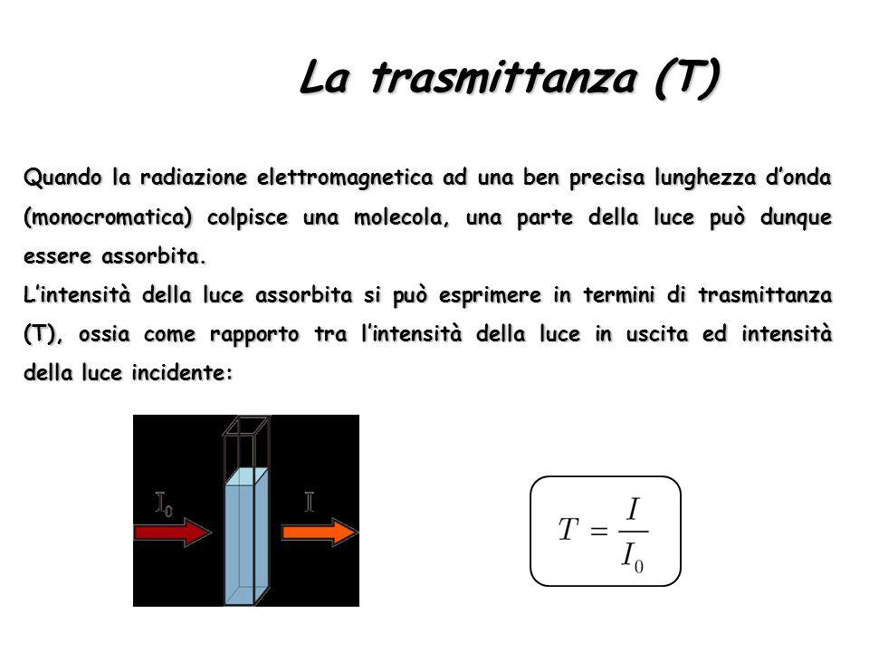 La trasmittanza (T)