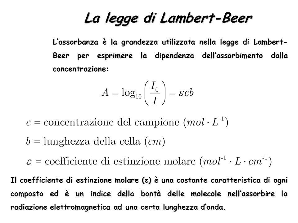 La legge di Lambert-Beer