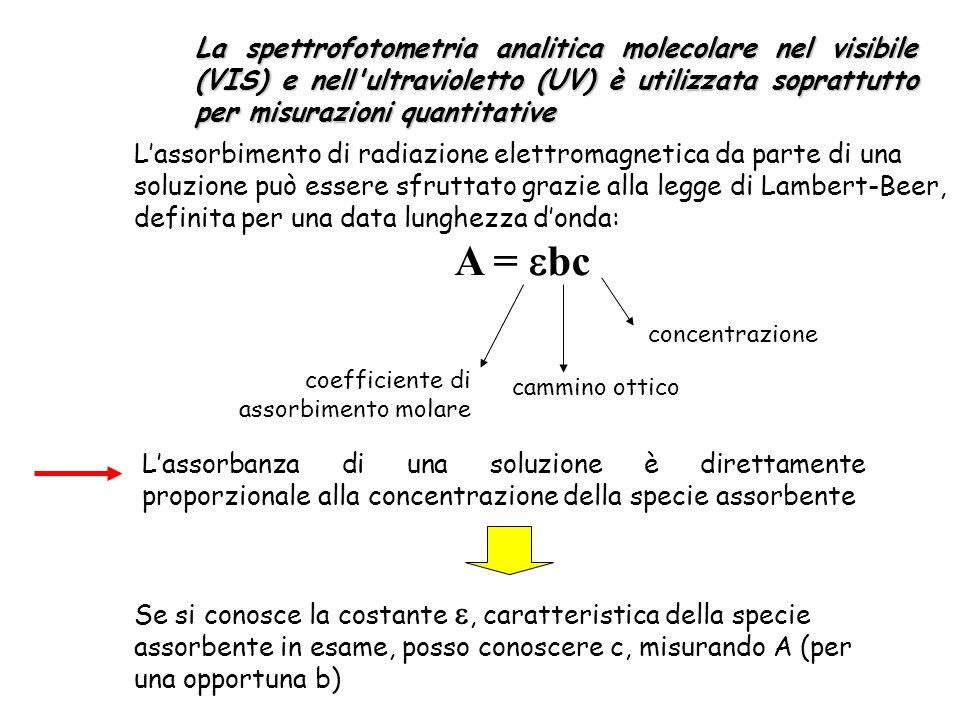 La spettrofotometria analitica molecolare nel visibile (VIS) e nell ultravioletto (UV) è utilizzata soprattutto per misurazioni quantitative