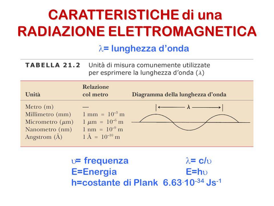 CARATTERISTICHE di una RADIAZIONE ELETTROMAGNETICA