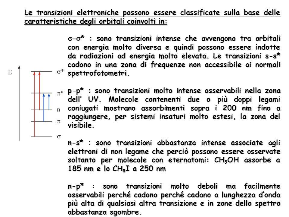 Le transizioni elettroniche possono essere classificate sulla base delle caratteristiche degli orbitali coinvolti in: