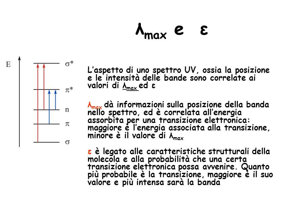 λmax e ε L'aspetto di uno spettro UV, ossia la posizione e le intensità delle bande sono correlate ai valori di λmax ed ε.