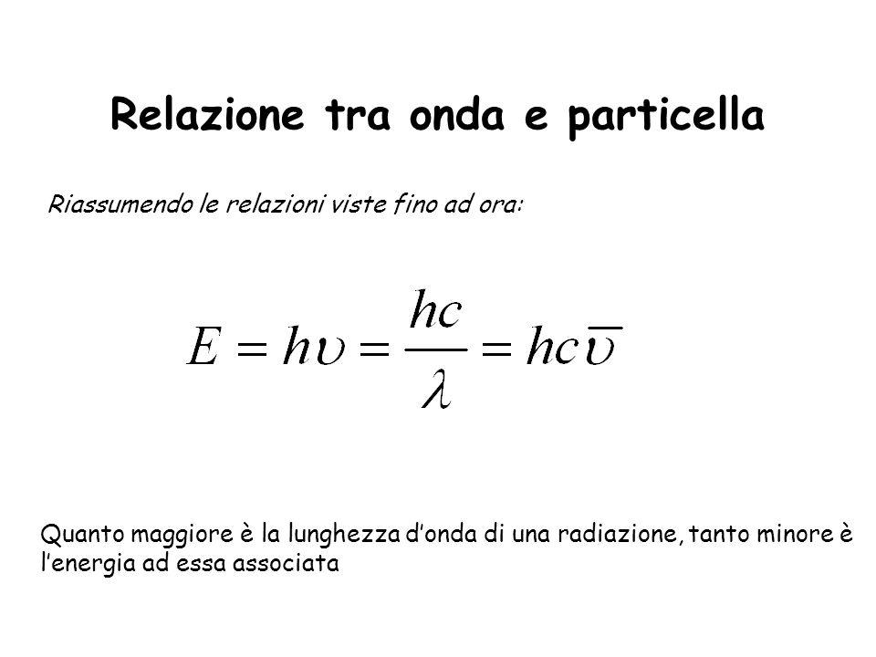 Relazione tra onda e particella