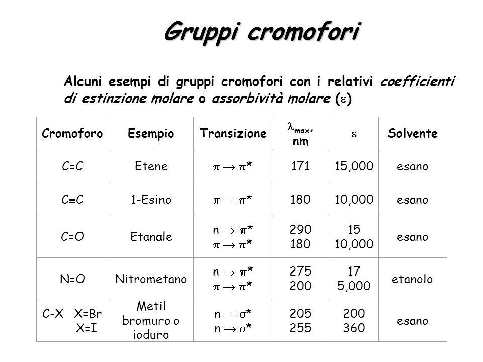 Gruppi cromofori Alcuni esempi di gruppi cromofori con i relativi coefficienti di estinzione molare o assorbività molare ()