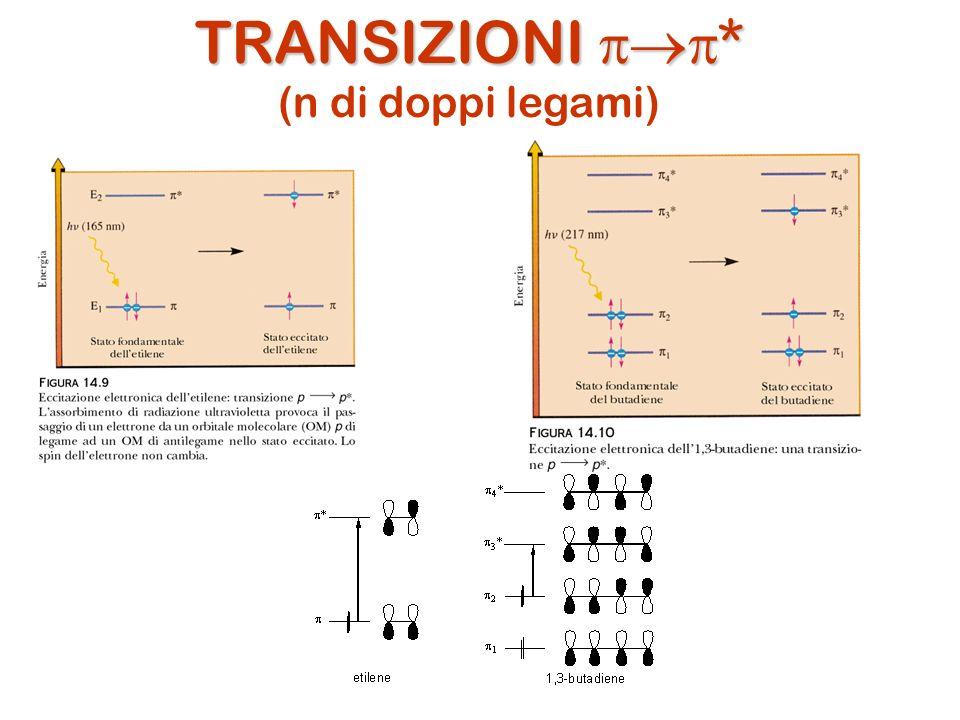 TRANSIZIONI pp* (n di doppi legami)