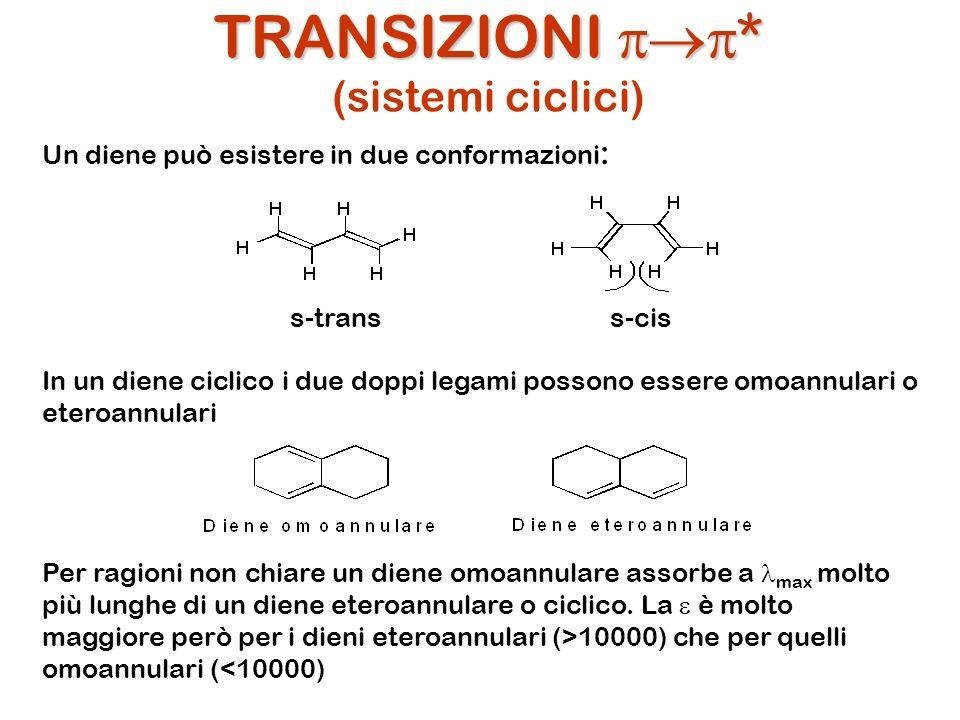 TRANSIZIONI pp* (sistemi ciclici)