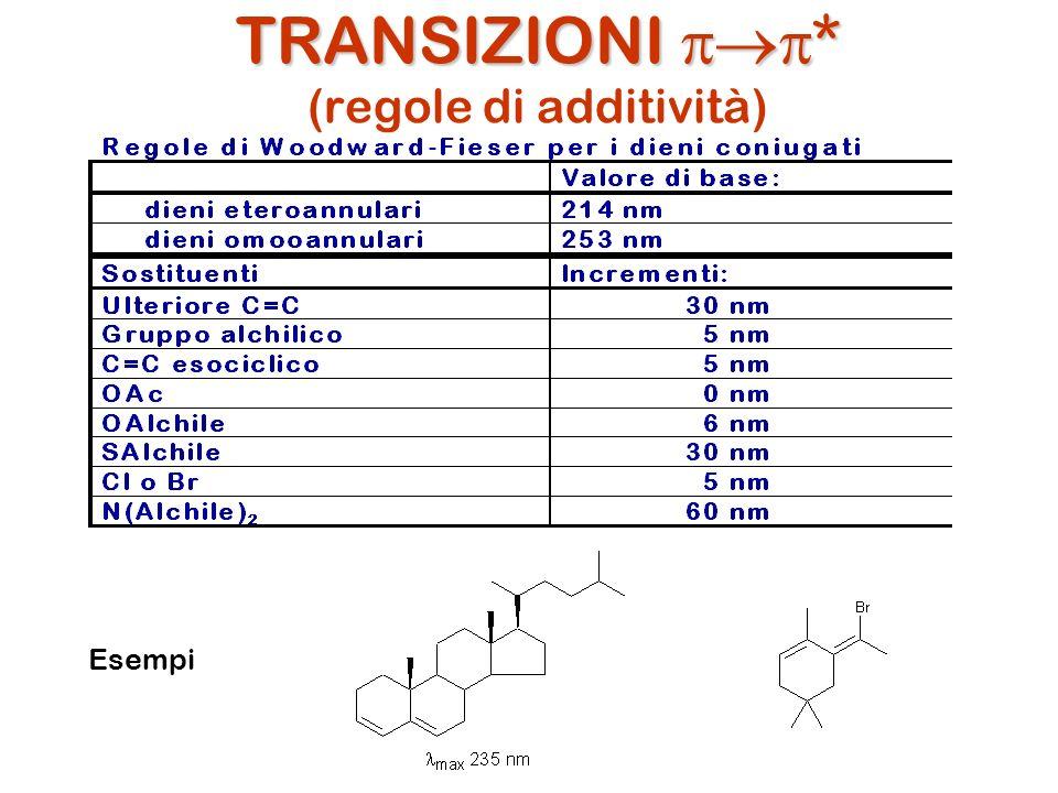 TRANSIZIONI pp* (regole di additività)