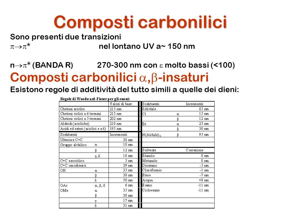 Composti carbonilici Composti carbonilici a,b-insaturi